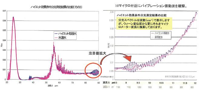 赤外線吸収測定